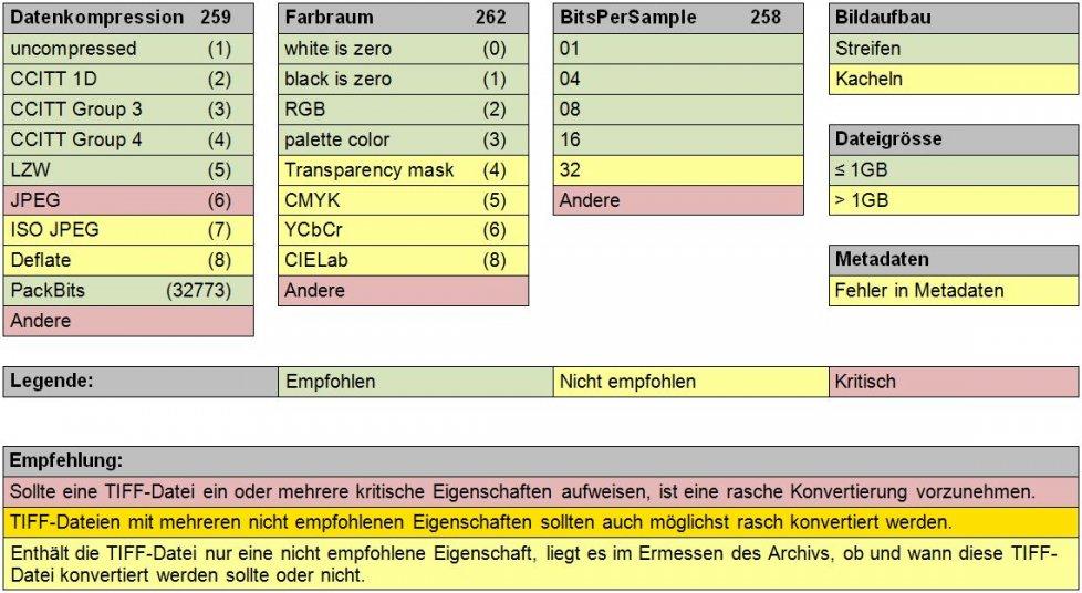 kost-ceco   TIFF Formatempfehlungen   TIFF (Tagged Image
